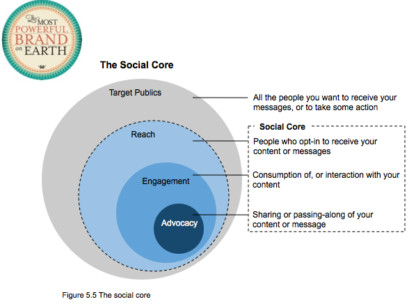 Figure 5.5, The Social Core
