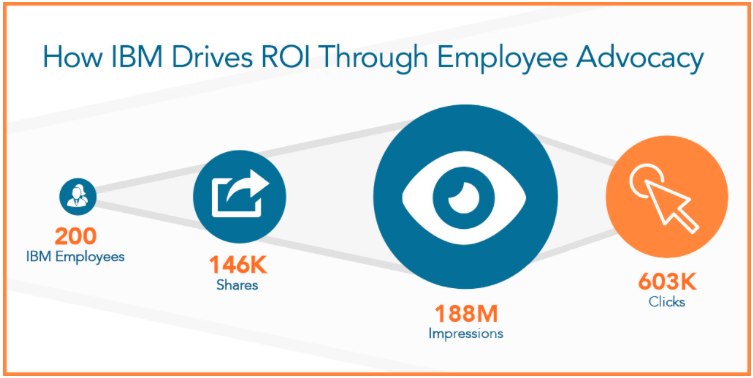 How IBM Drives ROI Through Employee Advocacy - Building Social Brands